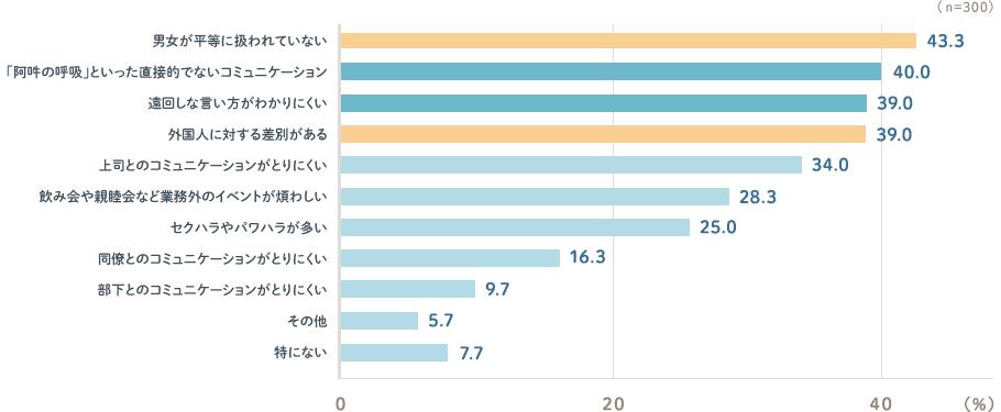 日本で働く外国人労働者への意識調査