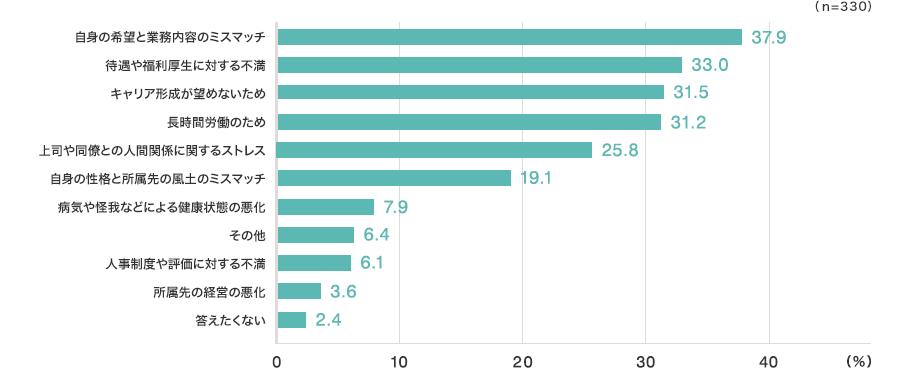 自身の希望と業務内容のミスマッチ37.9% 待遇や福利厚生に対する不満33.0% キャリア形成が望めないため31.5% 長時間労働のため31.2% 上司や同僚との人間関係に関するストレス25.8% 自身の性格と所属先の風土のミスマッチ19.1% 病気や怪我などによる健康状態の悪化7.9% その他6.4% 人事制度や評価に対する不満6.1% 所属先の経営の悪化3.6% 答えたくない2.4% (n=330)